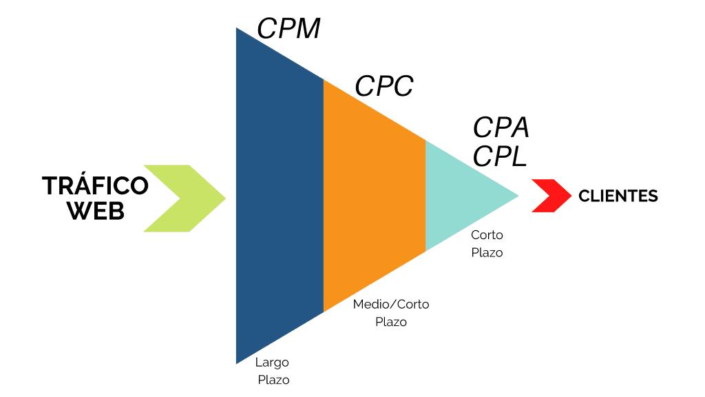CPC, CPM y otras formas de publicidad online