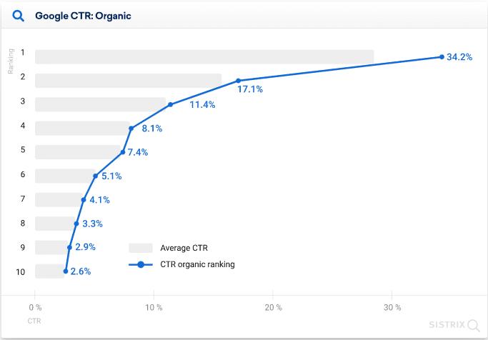 Gráfico de Google CTR orgánico