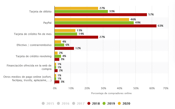 Formas de pago online más usadas en España