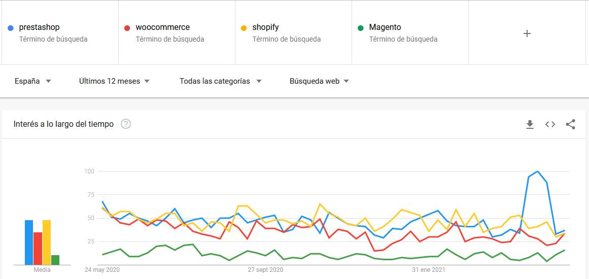 Resultados de Google Trends para Prestashop en España