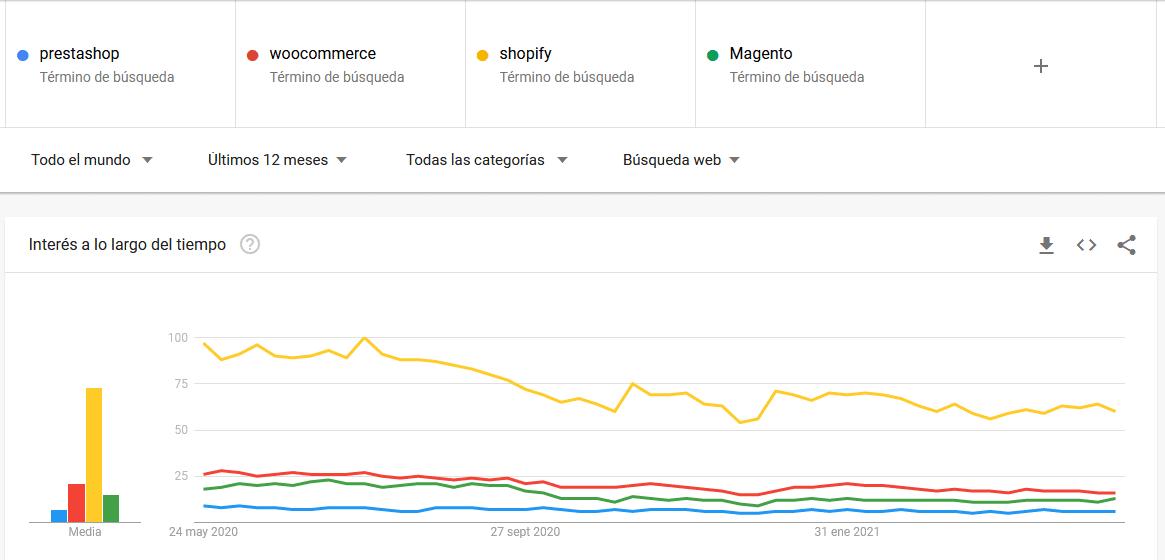 Resultados de Google Trends para Prestashop a nivel internacional